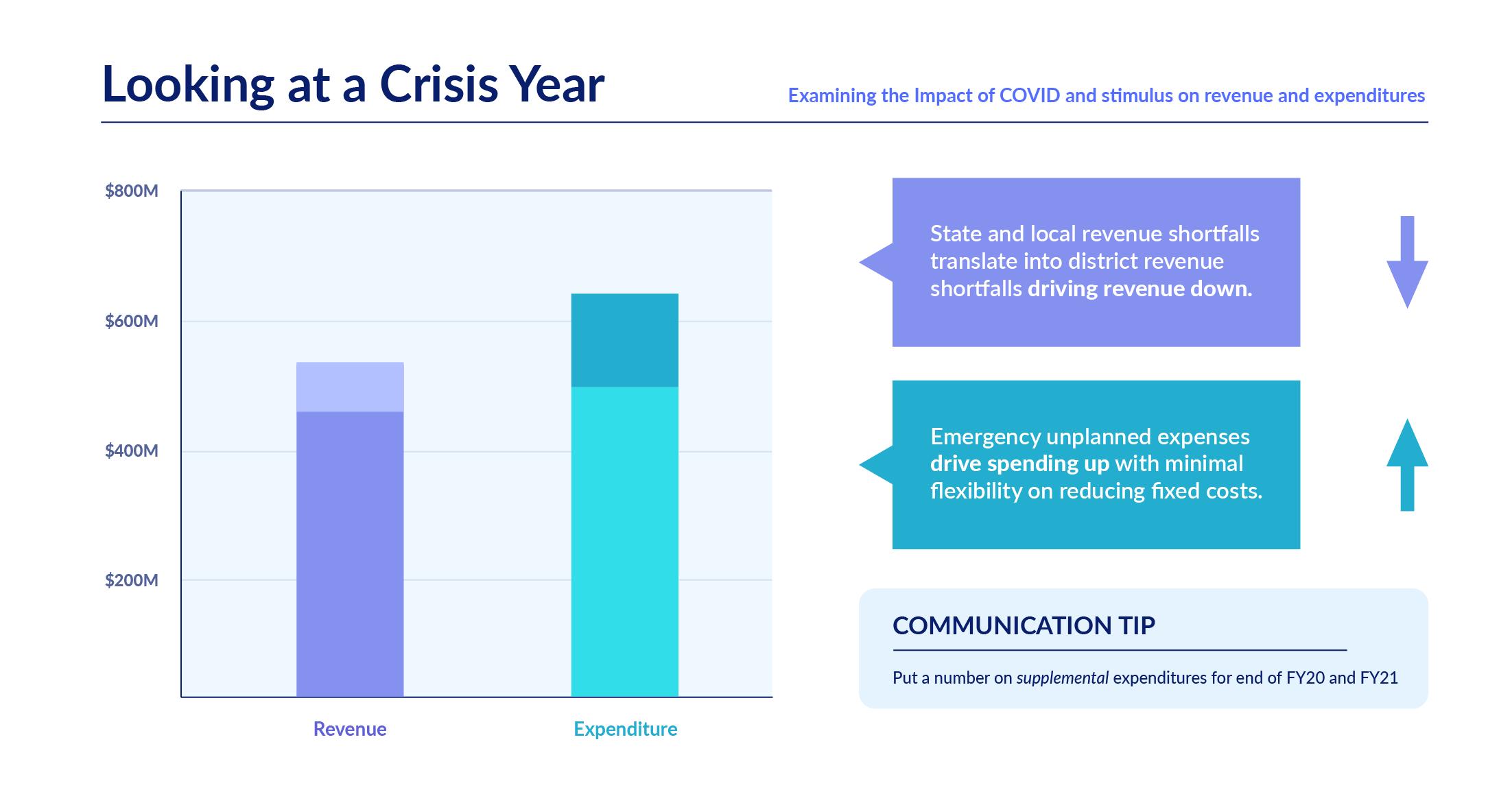 ESSER_crisis_year