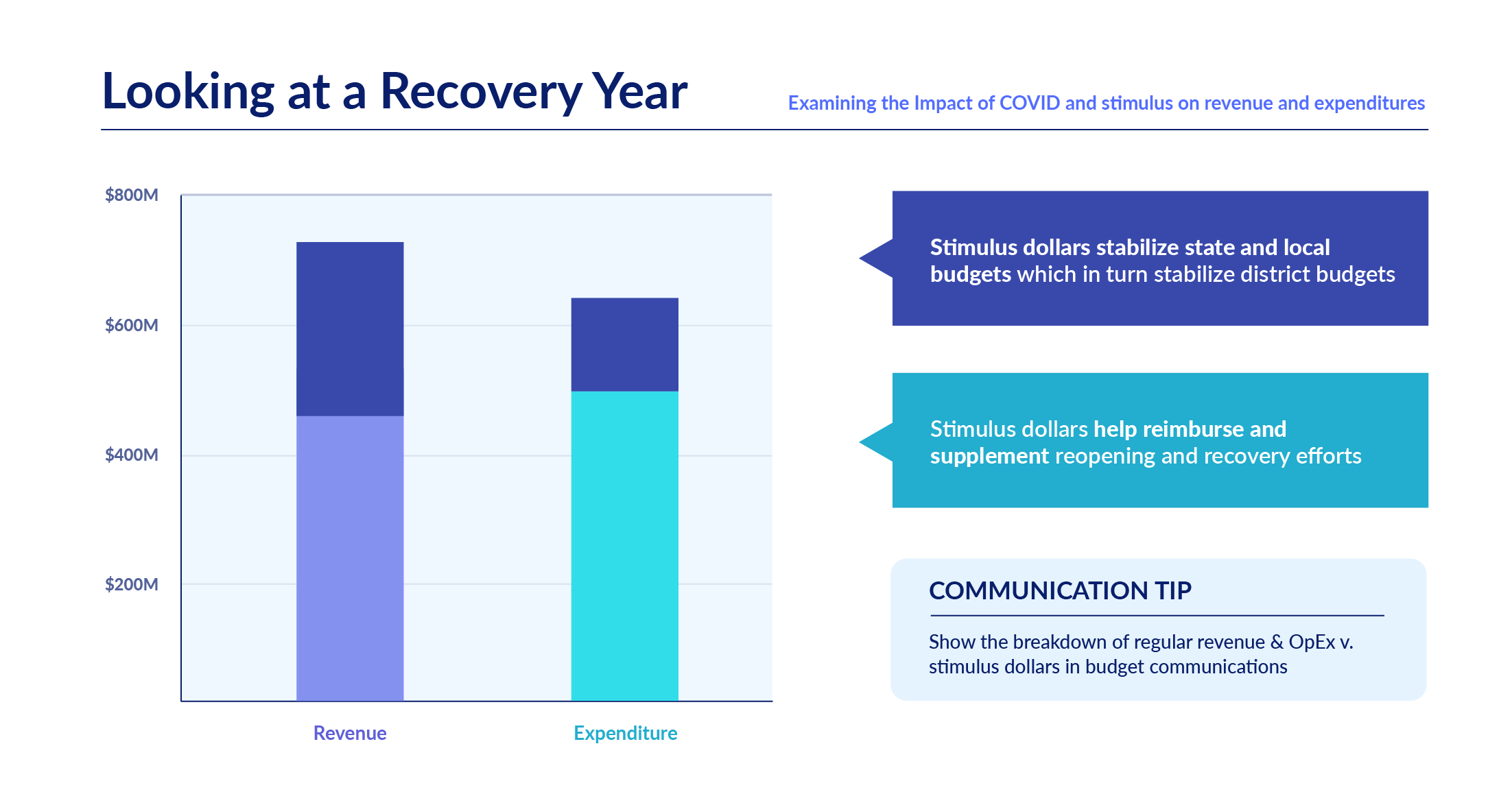 ESSER_recovery year