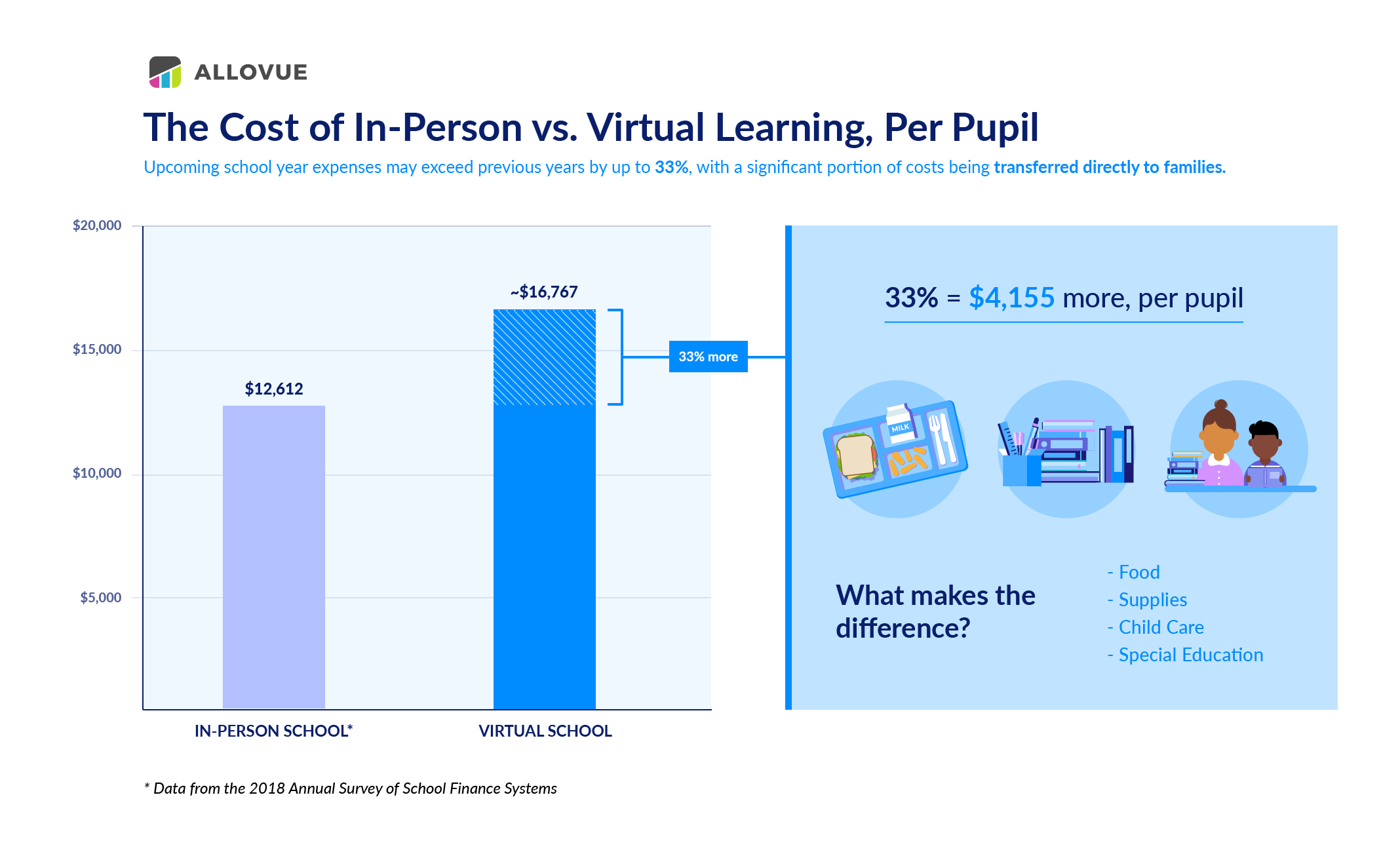The Cost of In-Person vs. Virtual Learning, Per Pupil