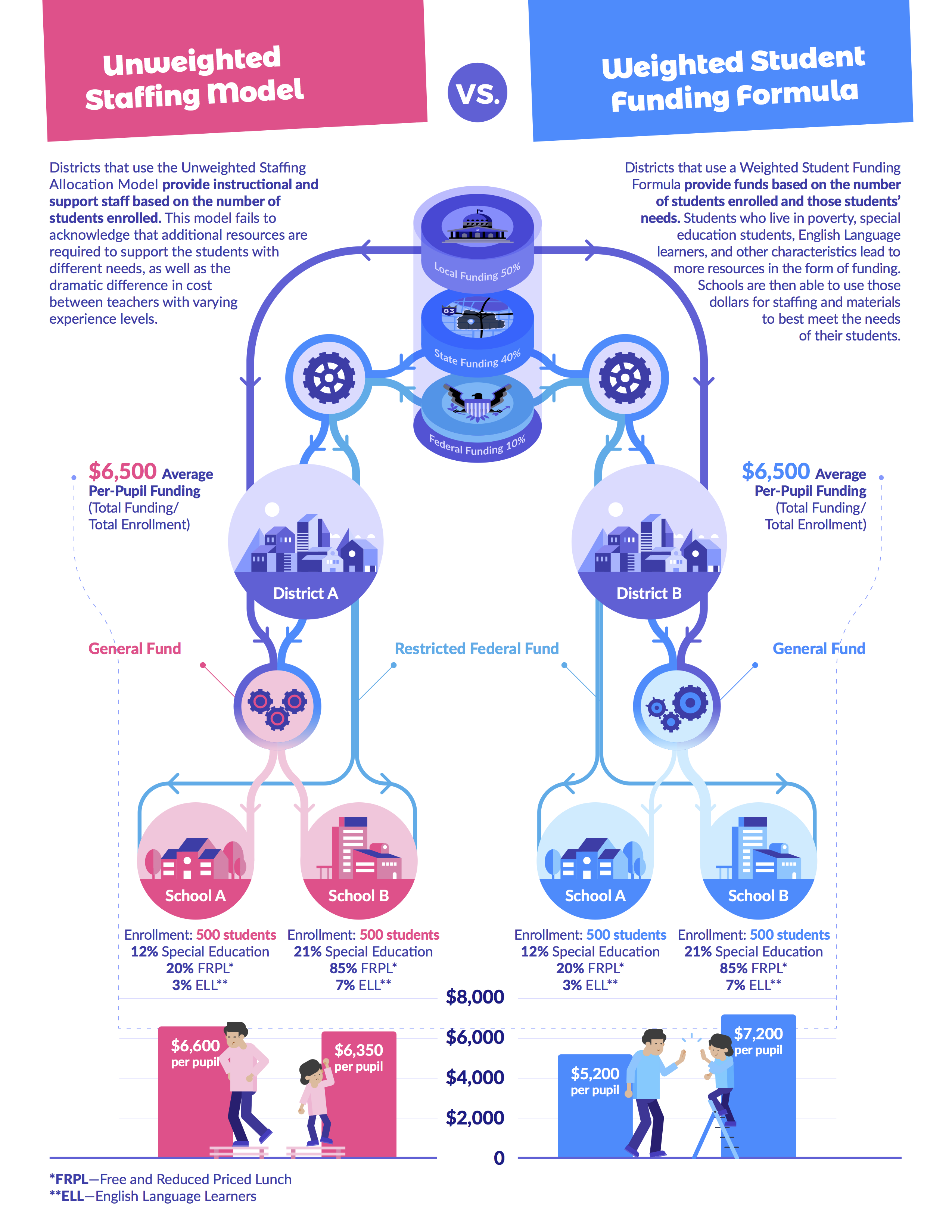 Infographic of unweighted and weighted student funding formulas