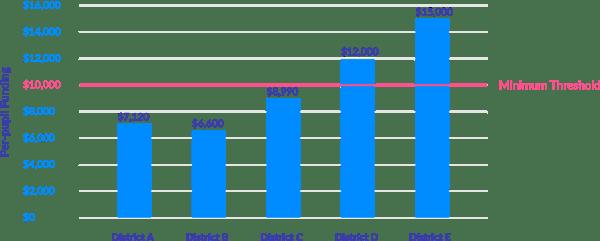 districtfunding