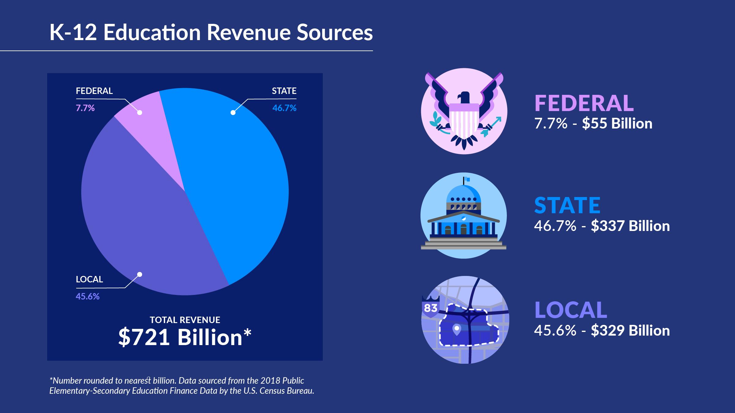 K-12 education revenue sources