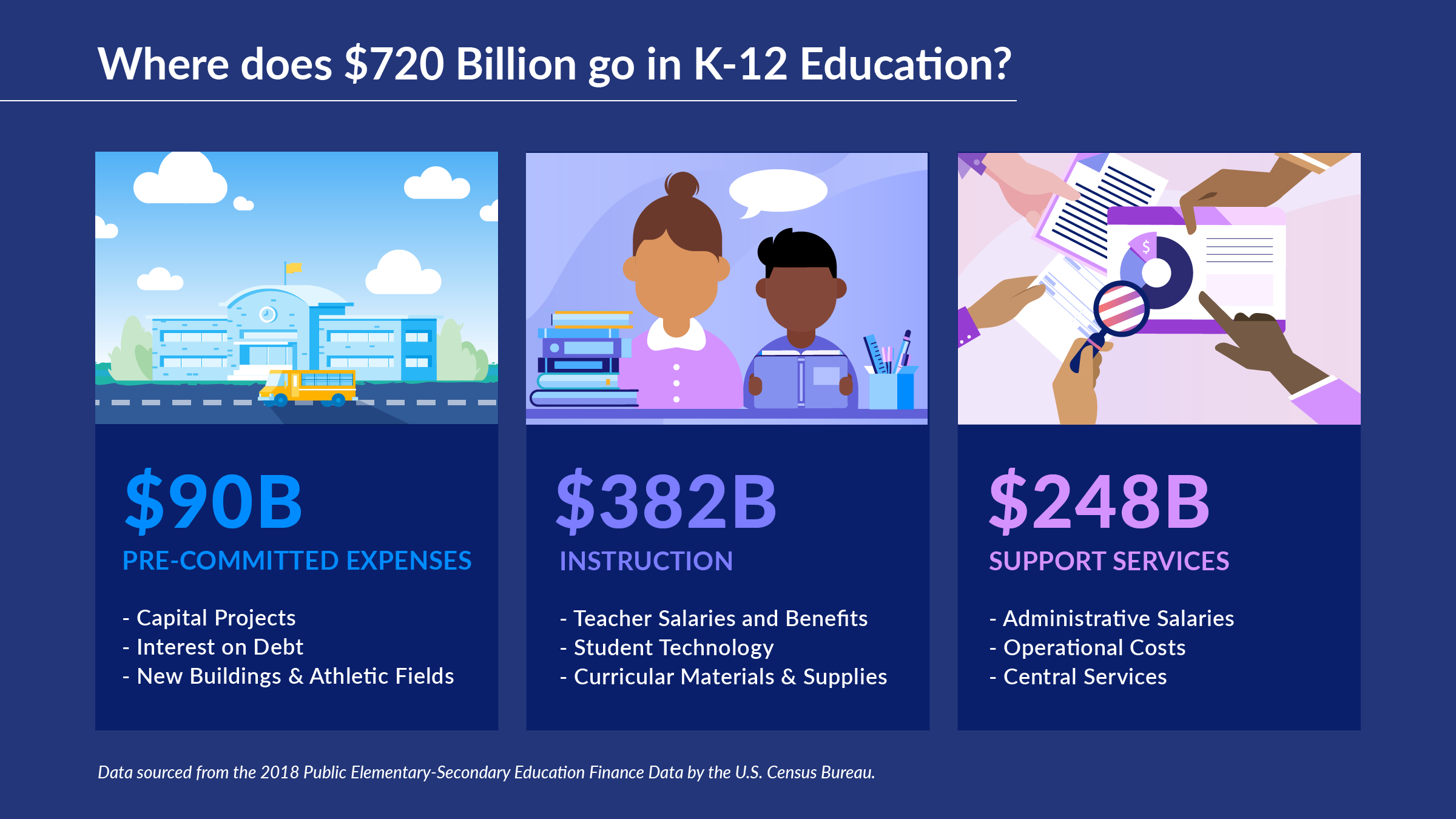 Infographic of spending in K-12 education